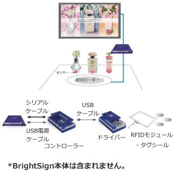 RFID・キット