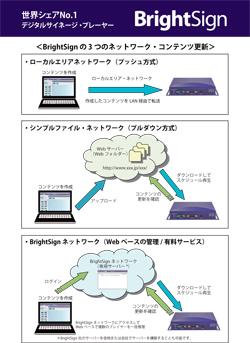 BrightSignのネットワーク